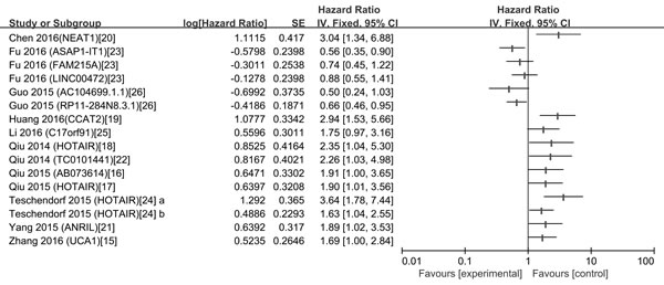 A display of Hazard ratios (HRs) of lncRNAs in OC patients.