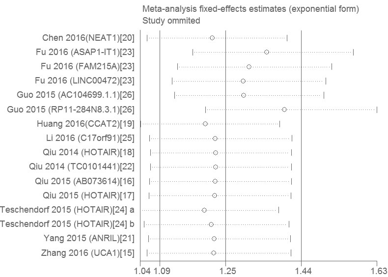 Sensitivity analysis of the influence of each individual study on the pooled HRs by omitting individual studies.