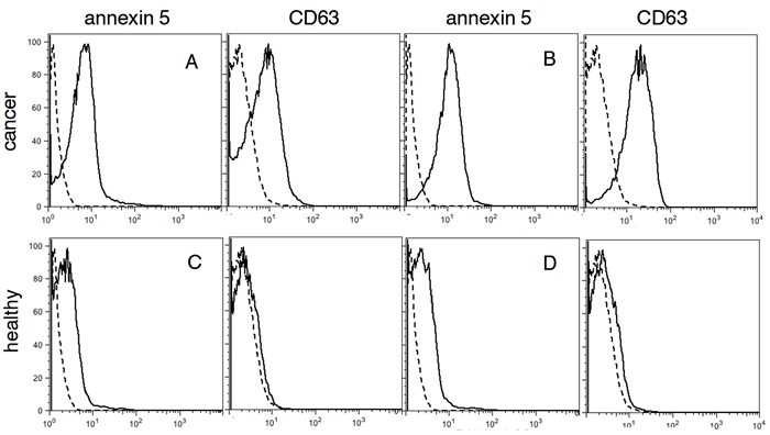 FACS analysis for PS and CD63 in plasma.