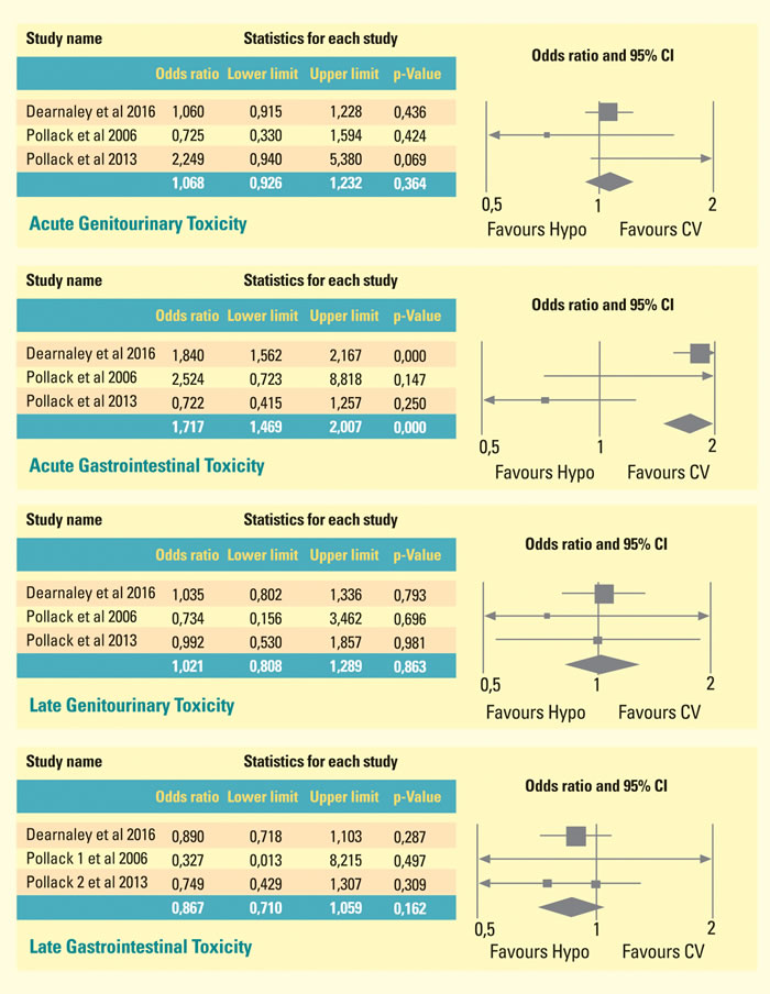 Meta-analysis of three randomized trials, which compare toxicities of patients treated with HYPO scheme with those treated with conventional fractionation.