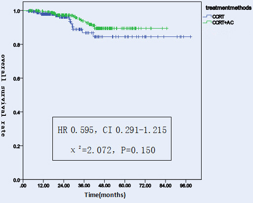 Overall survival rates of 522 NPC patients treated with different methods