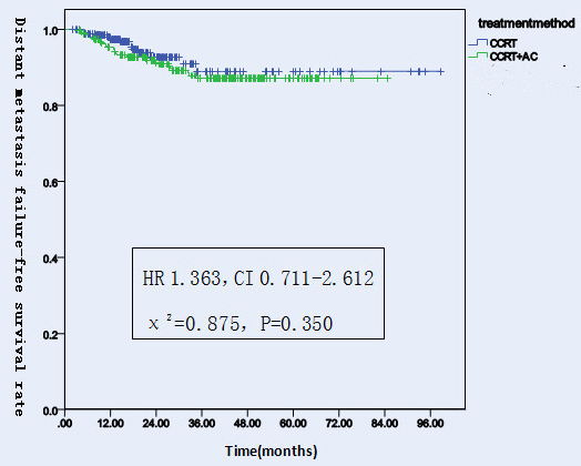 Distant metastasis failure-free survival rates of 522 NPC patients treated with different methods