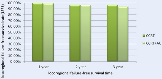 The 1-, 2- and 3- Year locoregional failure-free survival rate (LFFS) for Patients with CCRT in Comparison with CCRT+AC for NPC patients