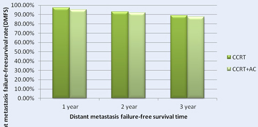 The 1-, 2- and 3- Year distant metastasis failure-free survival rate (DMFS) for Patients with CCRT in Comparison with CCRT+AC for NPC patients