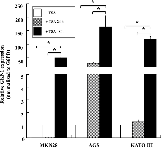 TSA induces the expression of GKN1 mRNA in gastric cancer cell lines.