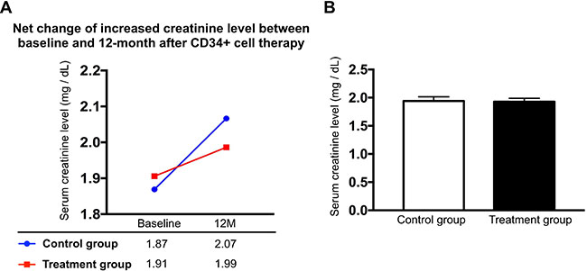 Comparison of an increased net change (Δ) of creatinine level between CKD-treatment and CKD-control groups with respect to the time intervals between baseline and 12th month, and mean summation of serial changes of creatinine level in CKD-treatment (n = 10) and CKD-control groups (n = 9).