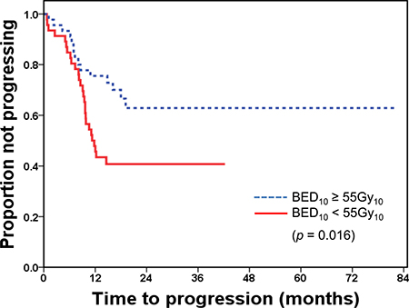 Time to progression after radiotherapy by dose group BED, biologically equivalent dose.