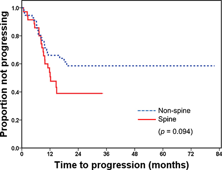 Time to progression after radiotherapy by the site of bone metastasis.