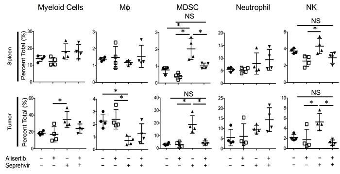 Alisertib changes virus-induced immune cellular composition.