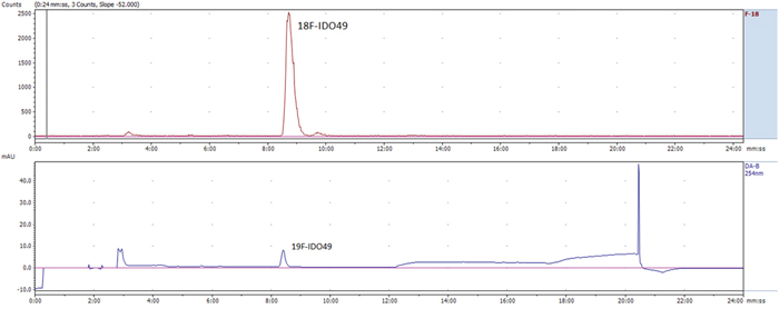 Representative chromatogram from the HPLC analysis of the purified [18F]IDO49, co-injection with reference IDO49.