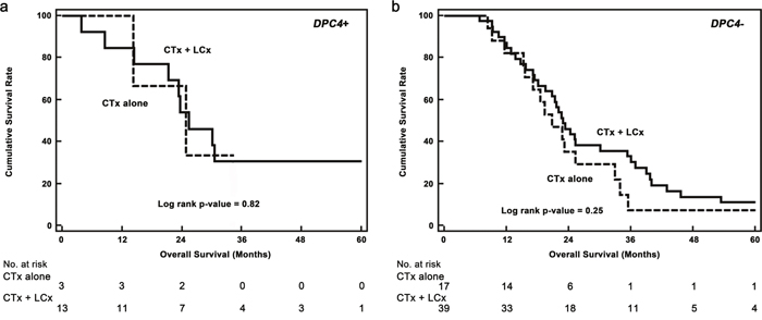 Kaplan–Meier survival curves for potentially resectable (localized) metastatic recurrences.