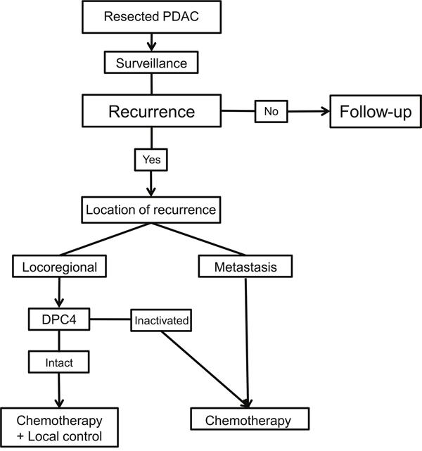 Suggested treatment algorithm for the recurrence of resected pancreatic ductal adenocarcinoma (PDAC) during surveillance.
