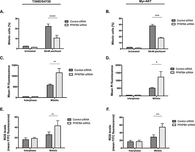 Overexpression of constitutively active AKT does not confer resistance to PFKFB4 depletion.