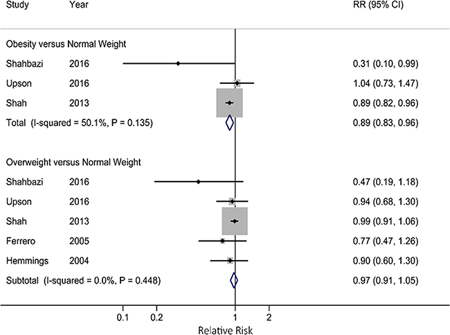 Forest plot for associations of obesity and overweight with endometriosis risk.