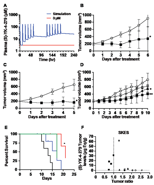 Inhibition of ES xenografts by YK-4-279 informed by pharmacokinetic dosing models.
