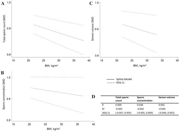 Dose-response of total sperm count, sperm concentration and semen volume.