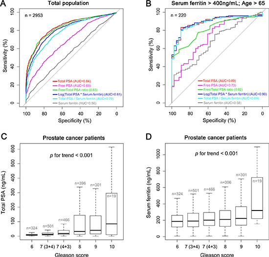 Serum ferritin and PSA levels in prostate cancer and control patients.