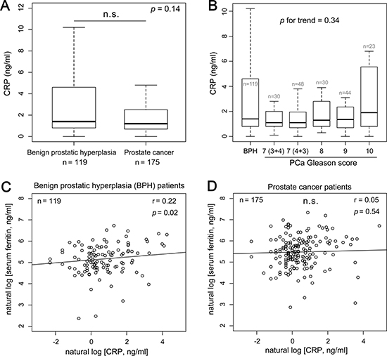 Serum ferritin levels are independent of the inflammation marker C-reactive protein (CRP) in prostate cancer patients.