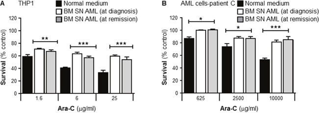 Primary human bone marrow stroma cell supernatant collected from a leukemia patient in remission protects primary leukemia cells from Ara-C induced cytotoxicity.