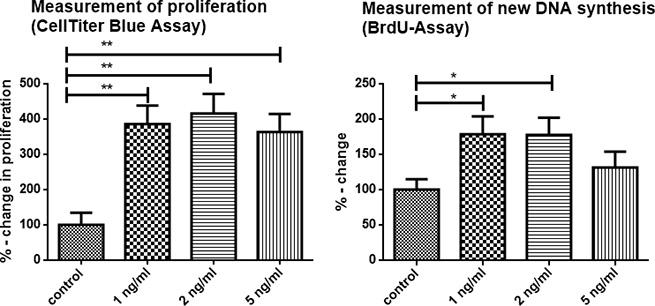 TNFα enhanced proliferation of 6606PDA tumor cells