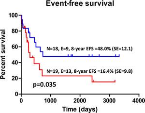 Kaplan-Meier Estimates of EFS According to IDO1 Status.