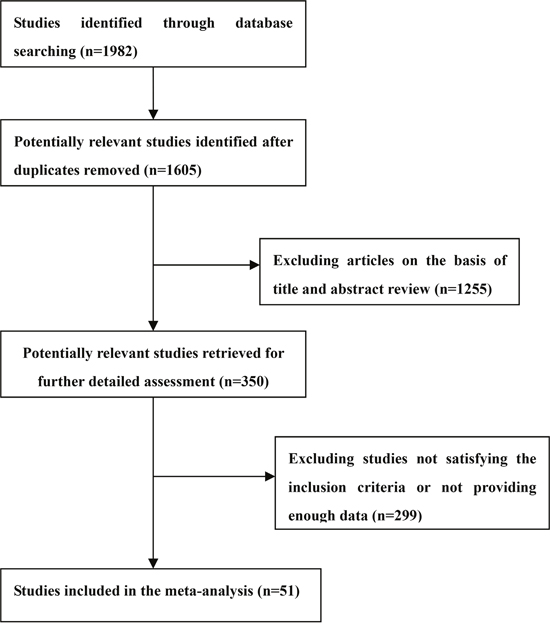 Selection of studies for inclusion in the meta-analysis.