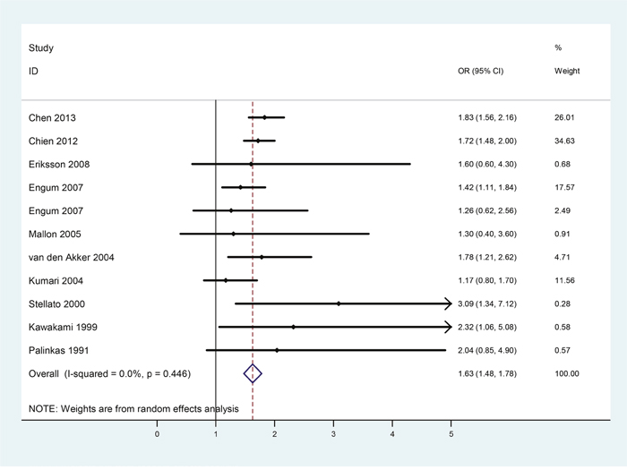 Forest plots of risk of diabetes in male patients with depression.