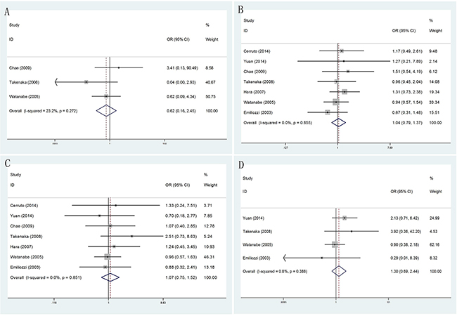 Forest plots of different PSA levels compared with TR and TP prostate biopsy.