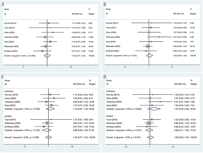 Forest plots of different PSA levels (PSA≤10ngml-1 and PSA>10ngml-1) compared with TR and TP prostate biopsy.
