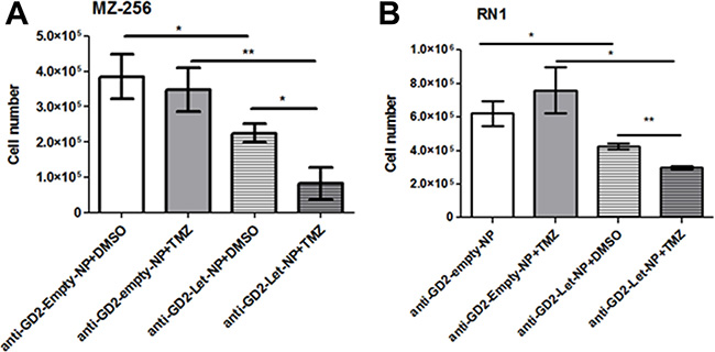 Treatment of GBM cells with anti-GD2-ch14.18/CHO-PLGA-Let-NPs