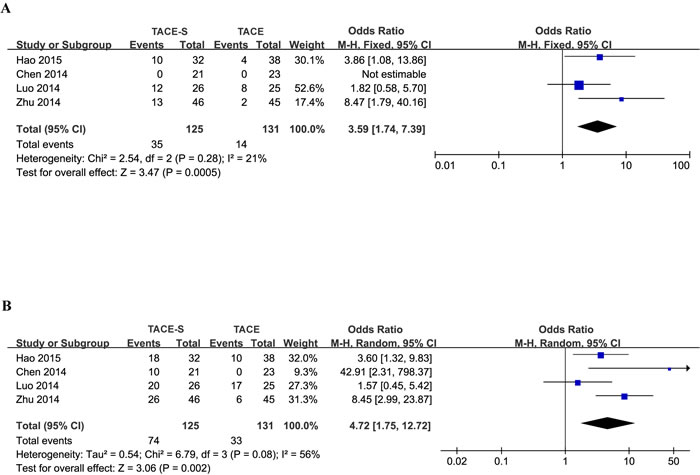 Forest plots for the comparison of tumor response in HCC patients with PVTT who received TACE-S or TACE alone.