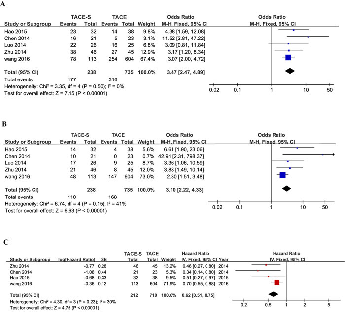 Forest plots for the comparison of odds ratios for overall survival in HCC patients with PVTT who received TACE-S or TACE alone.