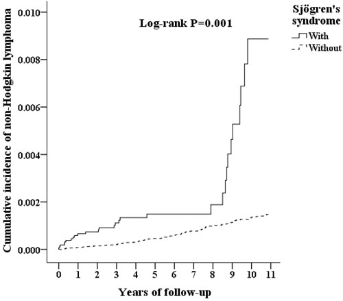 Kaplan-Meier for cumulative incidence of non-Hodgkin's lymphoma among patients aged 20 and over stratified by Sjögren's syndrome using the log-rank test.