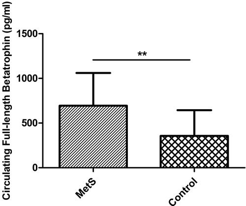 Circulating full-length betatrophin levels in patients with metabolic syndrome (