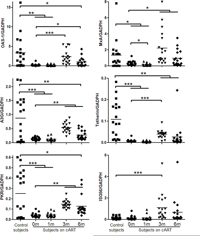 Cellular anti-HIV-1 factors expression in PBMCs of HIV-1-infected subjects on cART.