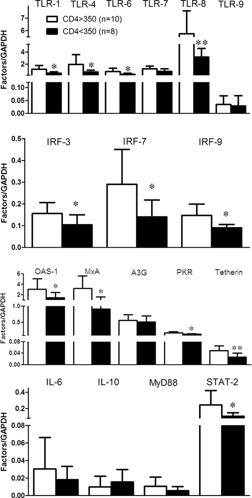 The response to cART for the factors in JAK-STAT pathway in PBMCs of HIV-1-infected subjects.