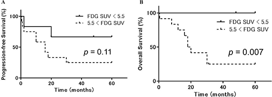 Progression-free and overall survival in uterine sarcoma patients stratified according to 18F-FDG accumulation.