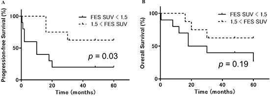 Progression-free and overall survival in uterine sarcoma patients stratified according to 18F-FES accumulation.