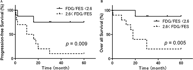 Progression-free and overall survival in patients with uterine sarcoma stratified according to the 18F-FDG/18F-FES SUV ratio.