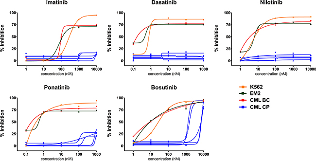 Individual ex vivo TKI dose-response curves in different types of CML cell samples.
