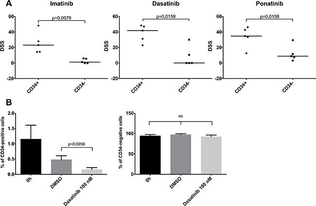 Effect of cellular differentiation on ex vivo TKI sensitivity.