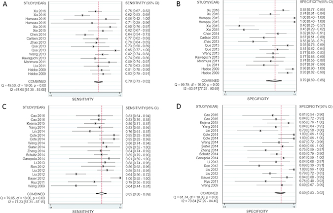Forest plots of sensitivity and specificity for a single miRNA and multiple miRNAs in the diagnosis of pancreatic cancer.