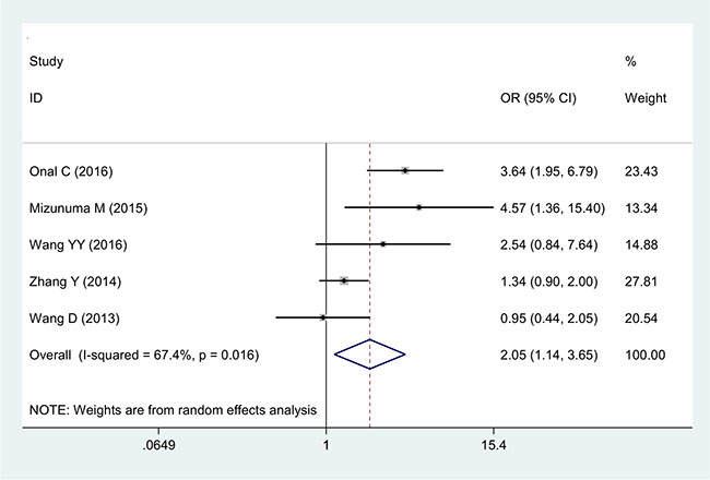 Forest plot of the correlation between NLR and tumor size in cervical cancer patients.