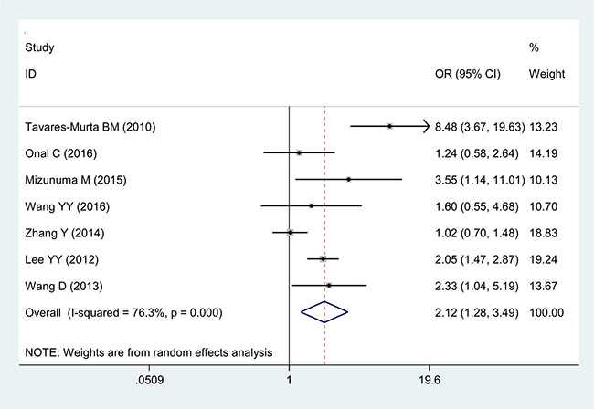 Forest plot of the correlation between NLR and FIGO staging in cervical cancer patients.