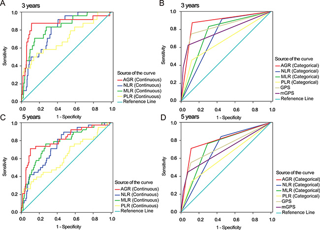ROC curves for inflammation-based 3- and 5-year prognostic scores.