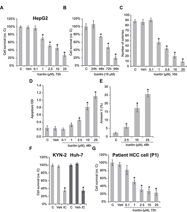 Icaritin is cytotoxic and pro-apoptotic against human HCC cells.
