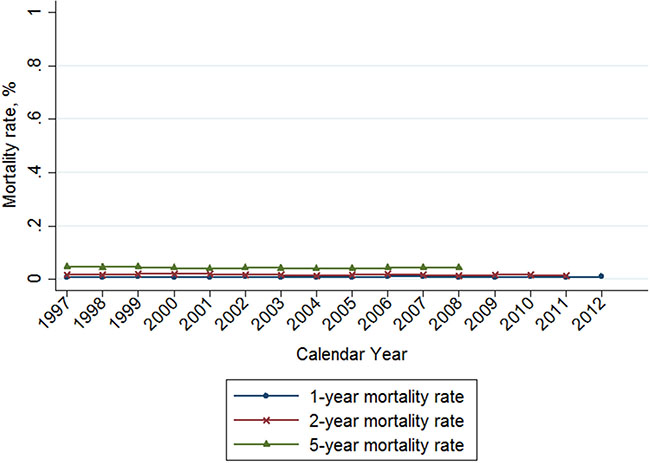 Trends of 1-, 2-, and 5-year mortality rate of breast cancer in Taiwan, 1997-2012.
