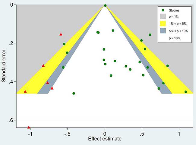 Contour-enhanced funnel plot with trim-and-fill method for OS in GC patients.