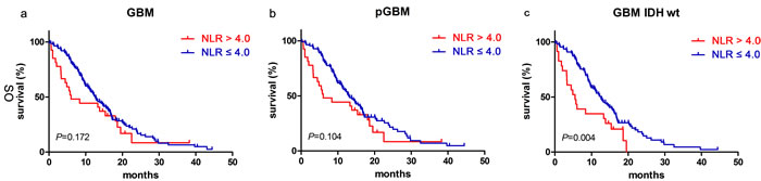 NLR predicted OS in glioblastomas.