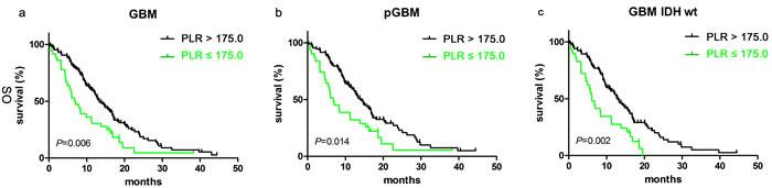 PLR predicted OS in glioblastomas.